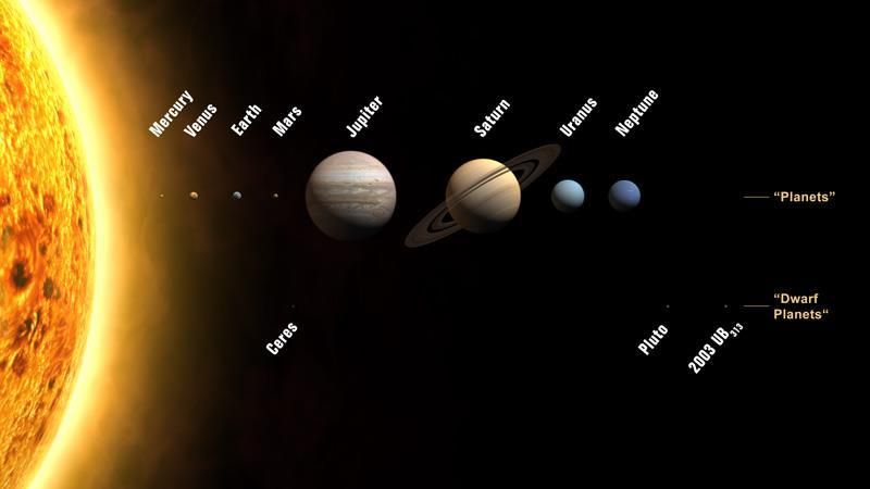 Dwarf Planet it is a planetary-mass object but does not follow a single gravitation orbit.