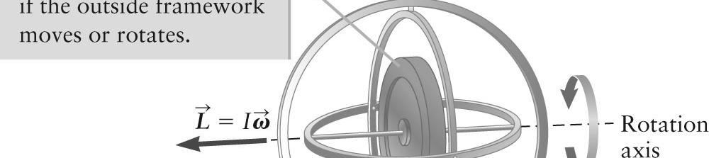 The wheel s angular momentum is conserved The orientation of the