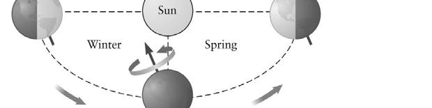 Earth as a Gyroscope The Earth acts as a gyroscope as it spins on its axis This is a spin angular momentum, separate from its orbital angular momentum The spin angular momentum points in the
