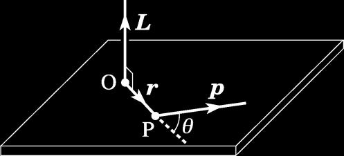Note that the perpendicular distance r has to be measured from the rotation axis to the line of force F. Consider a rotating body about a fixed axis as in Figure.