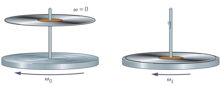 3 Conservation of angular momentum Upon action of zero net torque, the total angular momentum L = Iω must be conserved: L before = L after.