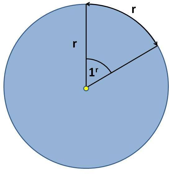 A radian is the angle subtended by an arc that is
