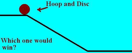 the solid disc would beat the hoop to the bottom of the ramp!