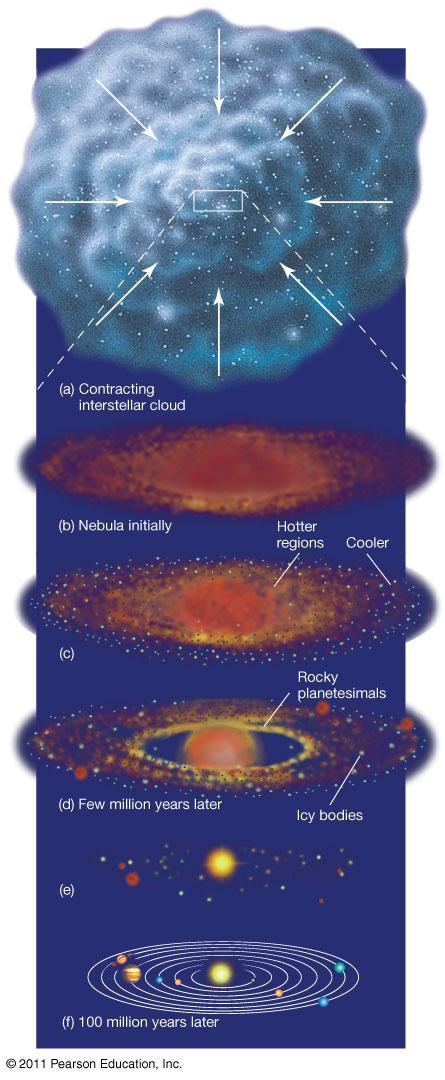 15.2 Terrestrial and Jovian Planets Detailed information about the cores of jovian planets should help us distinguish
