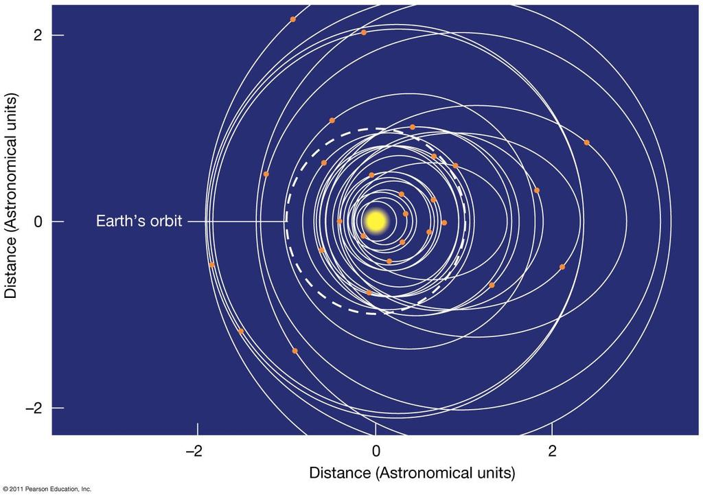 15.6 Properties of Exoplanets Orbits of 60 of the known