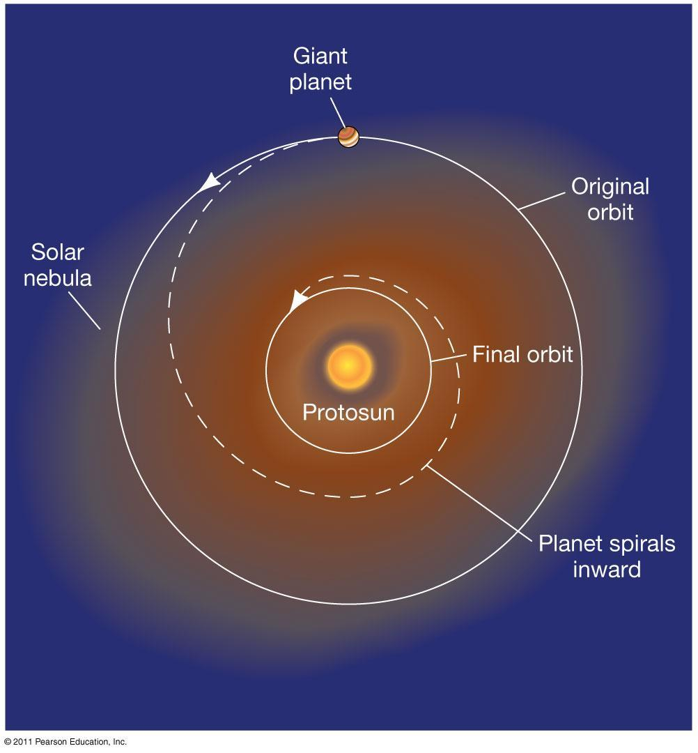 15.7 Is Our Solar System Unusual?
