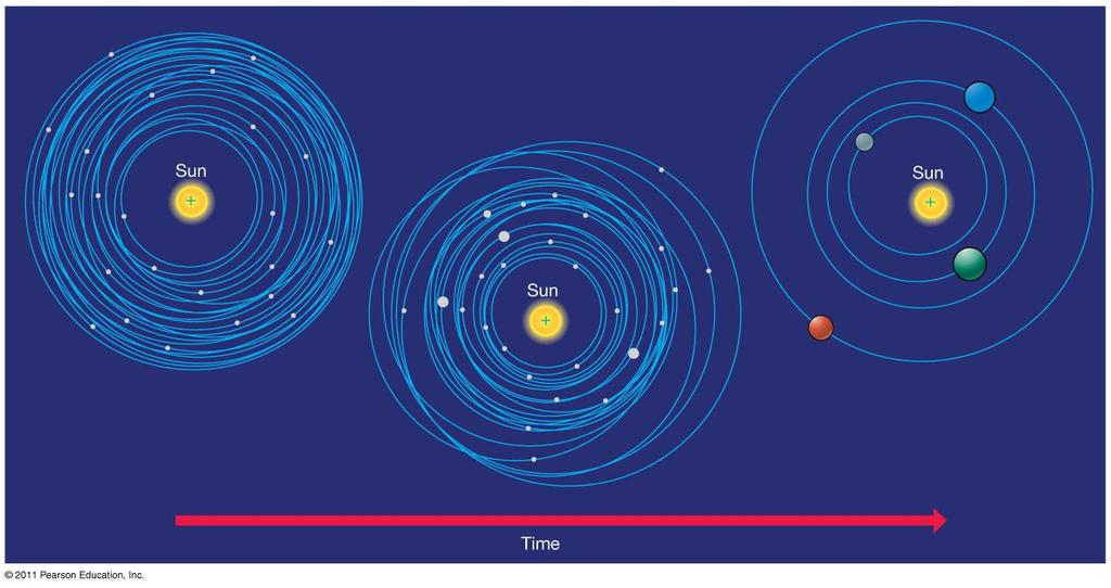 15.2 Terrestrial and Jovian Planets Terrestrial (rocky) planets