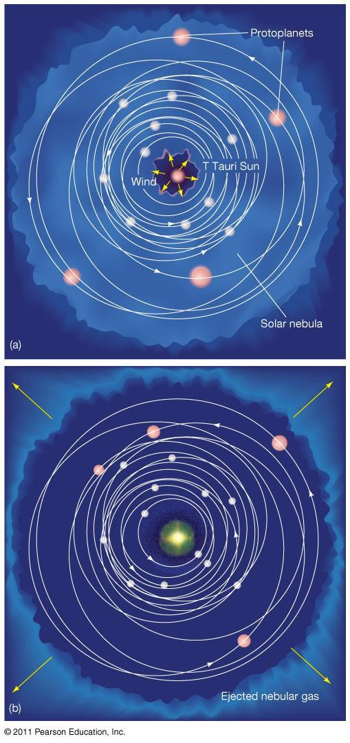 15.2 Terrestrial and Jovian Planets T Tauri stars are in a highly active phase of their evolution and