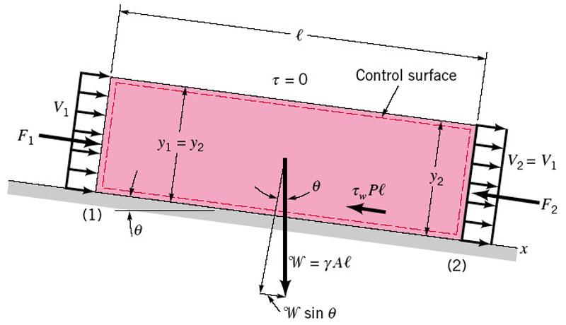 Apply standard force balance to section of channel End forces and velocities cancel