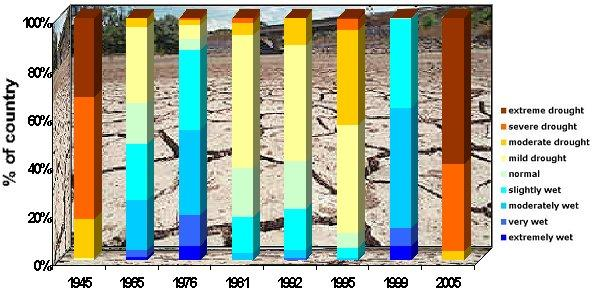 2.2 Comparison, on September 30, with other drought periods since 1941 Figure 2.