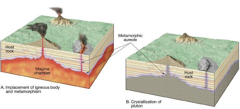 igneous intrusion