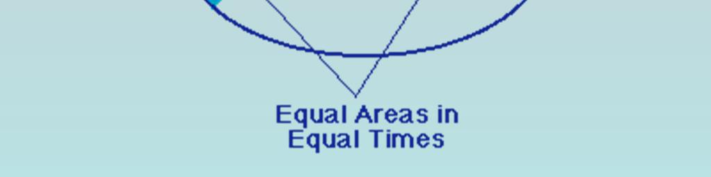 sweeps out equal areas in equal