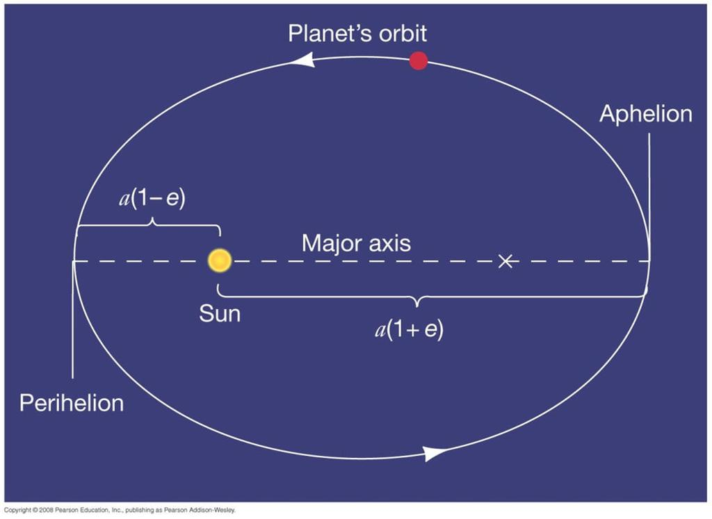 More Precisely 2-1: Some Properties of Planetary Orbits Semimajor axis and eccentricity of