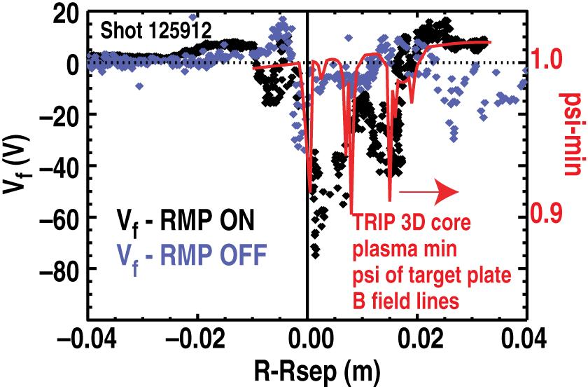 J.G. Watkins et al. field lines were launched from the divertor target plate every 0.5 mm and traced into the SOL or core plasma. The deepest penetration depth of about ρ = 0.