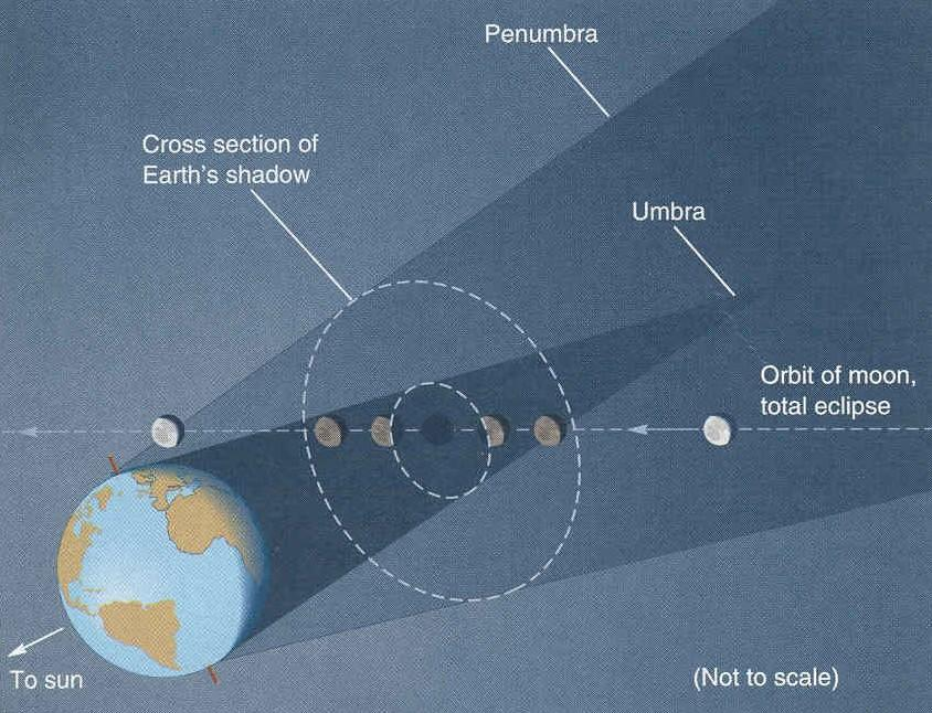 Types of eclipses Lunar Eclipse Solar Eclipse We view the illuminated object and watch it go dark.