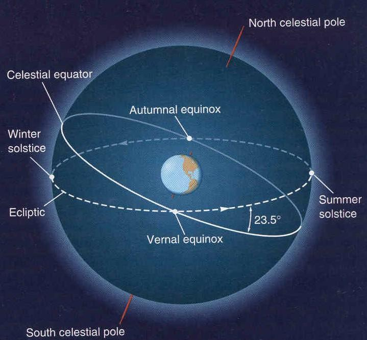 Plotting the Ecliptic on the Celestial Sphere The ecliptic is tilted relative to the celestial equator by 23.