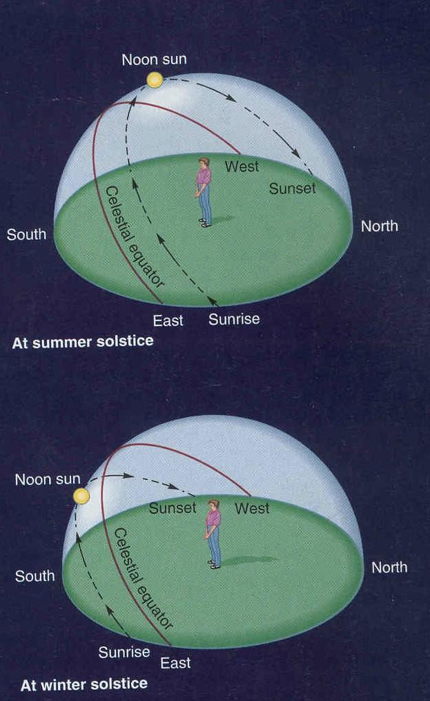 Consider the Sun s daily motion thru the year Key point: Consider sun fixed at a given spot on ecliptic over the period of one day.