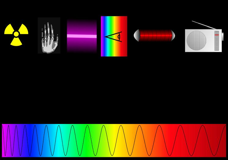 Electromagnetic Spectrum and