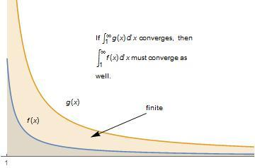 Direct Comprison Test If the grph of f(x) lies underneth the grph of g(x), then the re below f(x) must be less thn the re below g(x): In prticulr, if g(x)