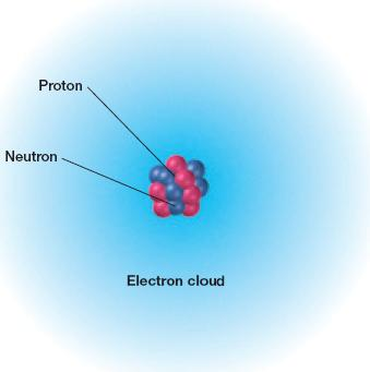 Nature of matter Atom the smallest unit of matter that cannot be broken down by chemical means The subatomic particles of an atom