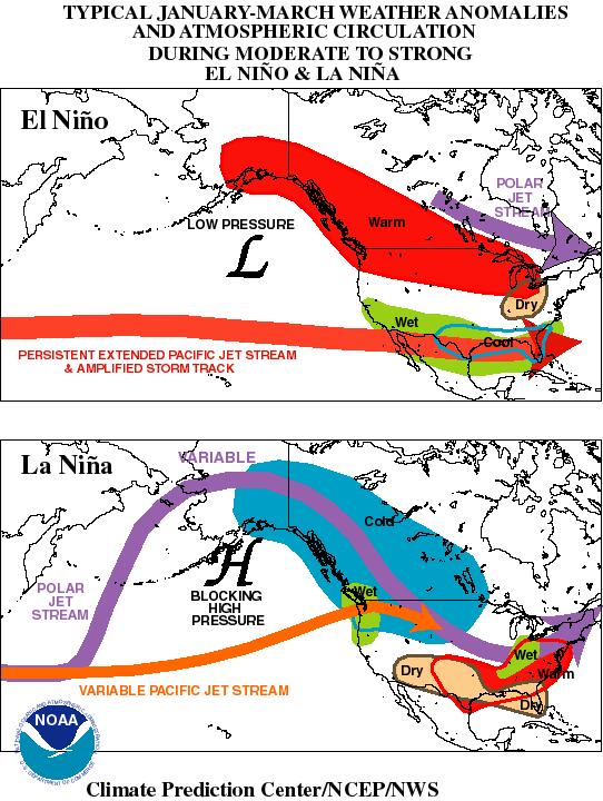 Typical ENSO Winter Effects El Niño: Lots of [non- Arc.c] storms tracking rapidly from west- to- east across southern half of U.S. Very wet across Southern states; very warm across Northern states La Niña: Storm track oden stays north of us OK warm & dry for extended periods.