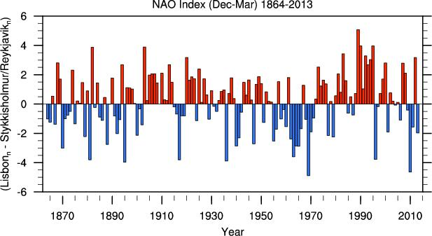 But Wait, There s More North Atlantic Oscillation (NAO) High-frequency oscillation Stronger impact on N.
