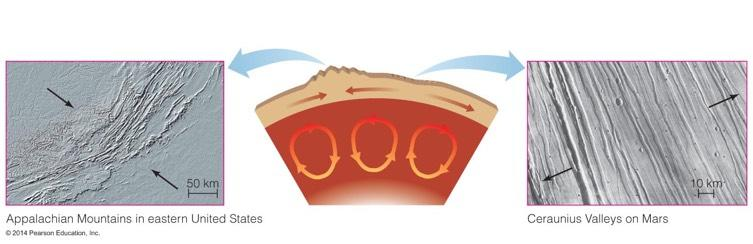 Tectonics Convection of the mantle creates stresses in the crust called tectonic forces.