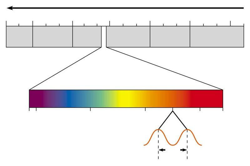 Light as a source of energy - Solar radiation received by Earth. - Visible light consists of photons of different wavelengths making up the colors of the rainbow.