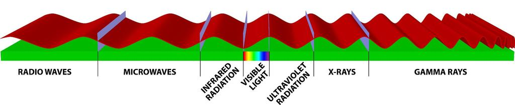 Wavelengths Electromagnetic radiation form of energy that exhibits wavelike behavior as