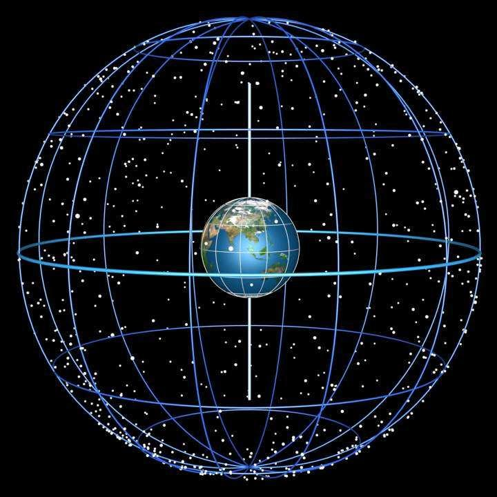 Huge rotating sphere, centered on but much, much larger than the Earth All objects in the