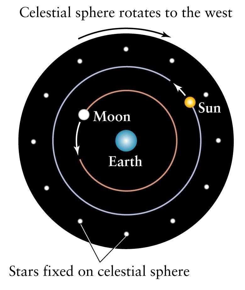 Models: motions of planets Heliocentric model