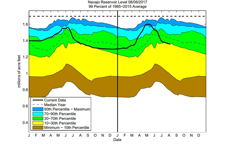 differences in reservoir levels at the