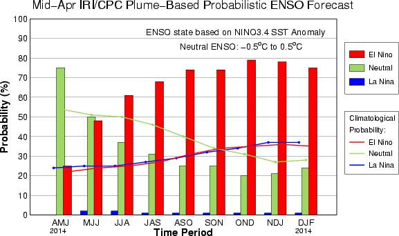NOAA ENSO Probabilities Over 60% chance of El Niño developing by summer (JJA)