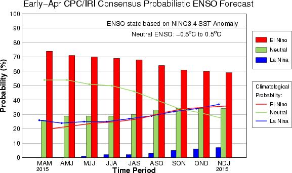 Updated: 9 April 2015 CPC/IRI Probabilistic ENSO Outlook