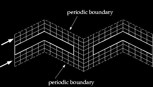 Periodic Heat Transfer Periodic boundary conditions are used when flow and heat transfer patterns are