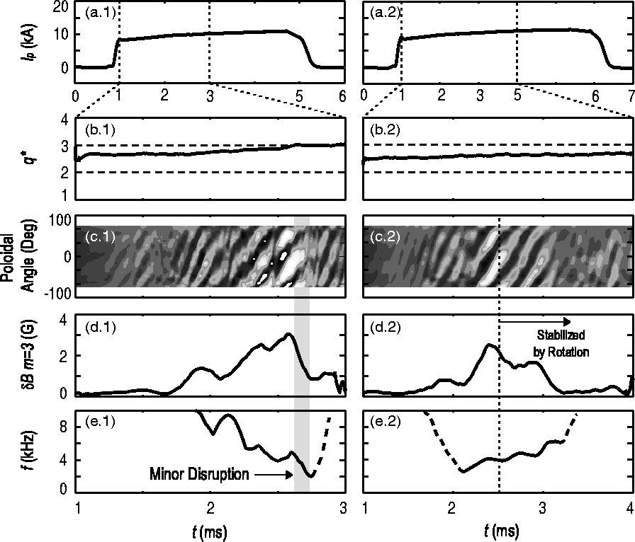 Phys. Plasmas, Vol. 11, No. 5, May 2004 Dynamical plasma response of resistive wall modes... 2575 FIG. 2. Two examples of the natural growth of the RWM instability in HBT-EP.