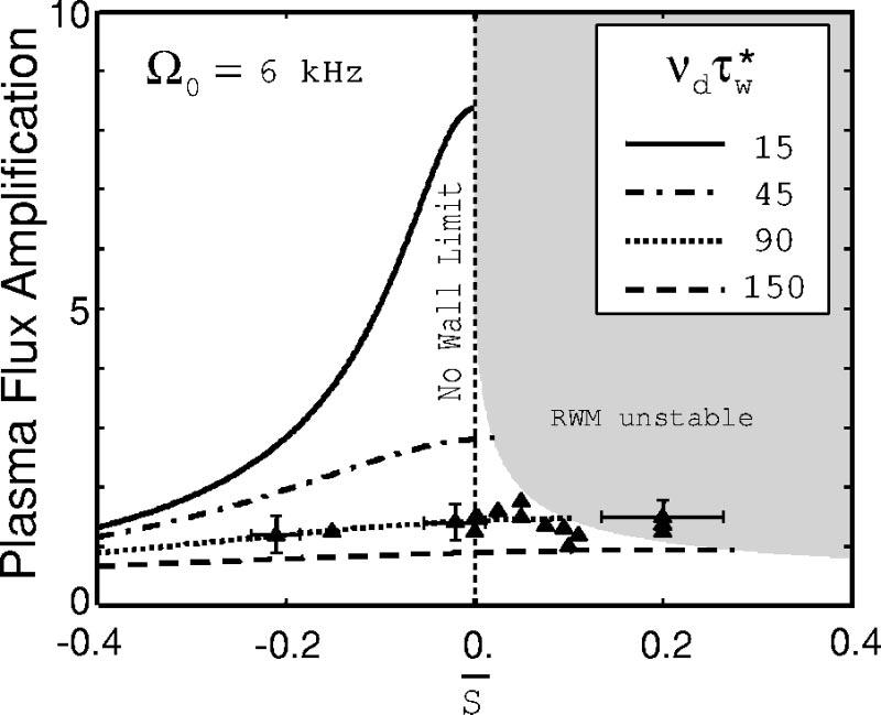 2576 Phys. Plasmas, Vol. 11, No. 5, May 2004 Shilov et al. FIG. 4. The amplitude of the plasma response to a static external perturbation predicted for HBT-EP using Ref.