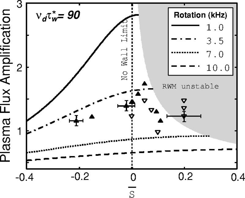The amplitude of the plasma response to a static perturbation for fixed dissipation parameter as a function of S for a typical range of natural mode rotation rates solid and dashed lines.