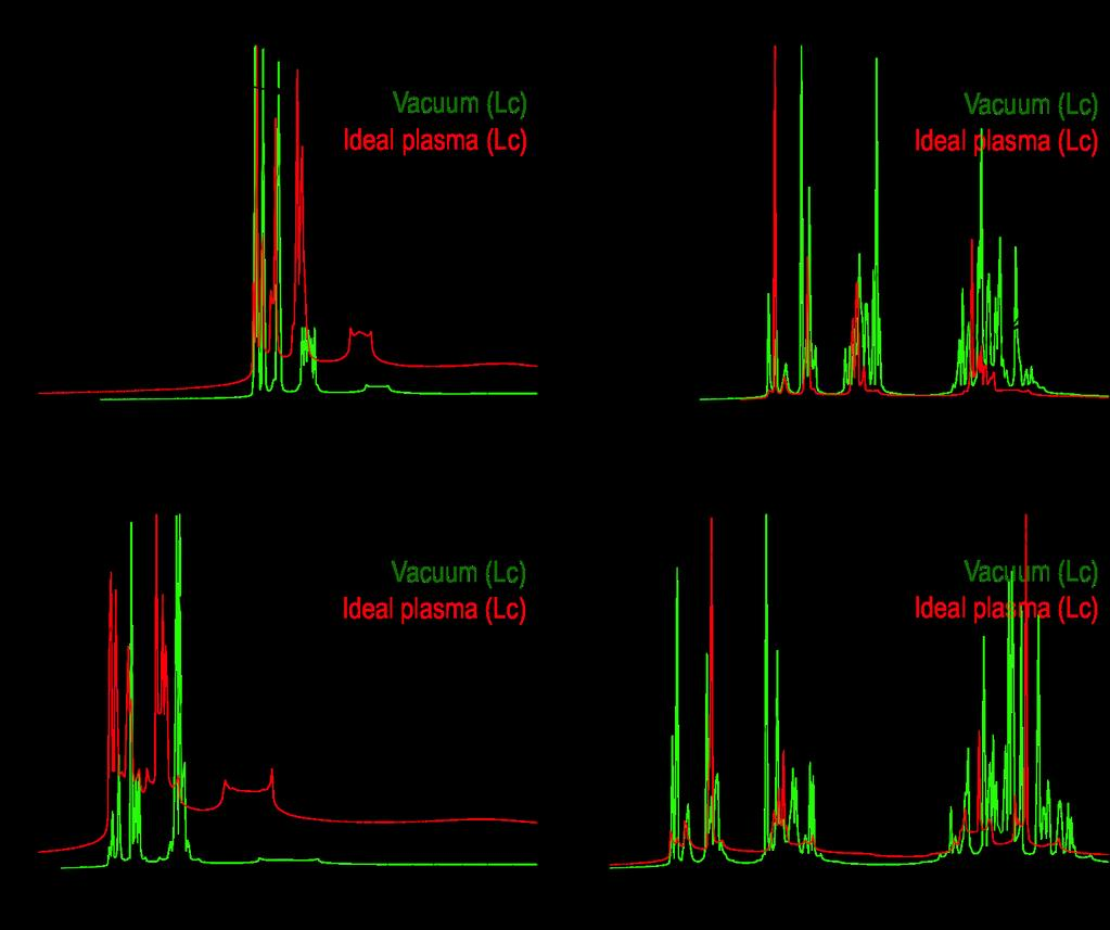 7 the 90 phase cases, the Lc peaks were largely mitigated by ideal plasma response compared to the vacuum field, due to shielding of the pitch-aligned resonant field components.