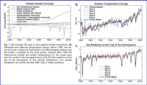 Climate Change Attribution Natural vs.
