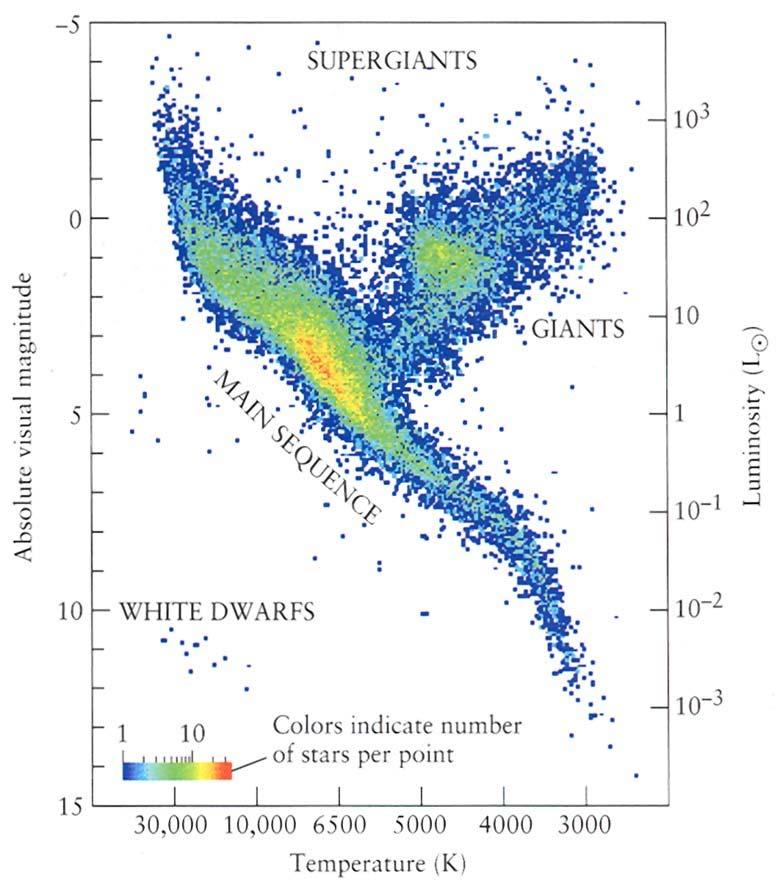 main sequence varies somewhat for stars with different