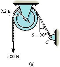 Example 5.5 The cord supports a force of 500N and wraps over the frictionless pulley. Determine the tension in the cord at C and the horizontal and vertical components at pin A.