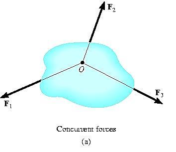 Two-Force Members Hence, only the force magnitude must be determined or stated. Other examples of the two-force members held in equilibrium are shown in the figures to the right.