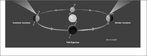 AXIS TILT is the key to the seasons; without it, we would not have seasons on Earth. Why doesn t distance matter?