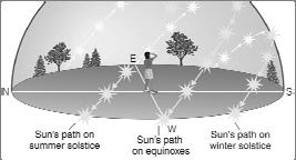 We can recognize solstices and equinoxes by Sun s path across sky: Summer solstice: Highest path, rise and set at most extreme north of due east.