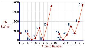 Electron Affinities IE X(g) + e X (g) + EA Note: Both IE and EA are defined as positive quantities.