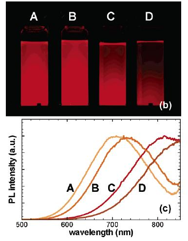 decomposition of precursor gas molecules in plasma and