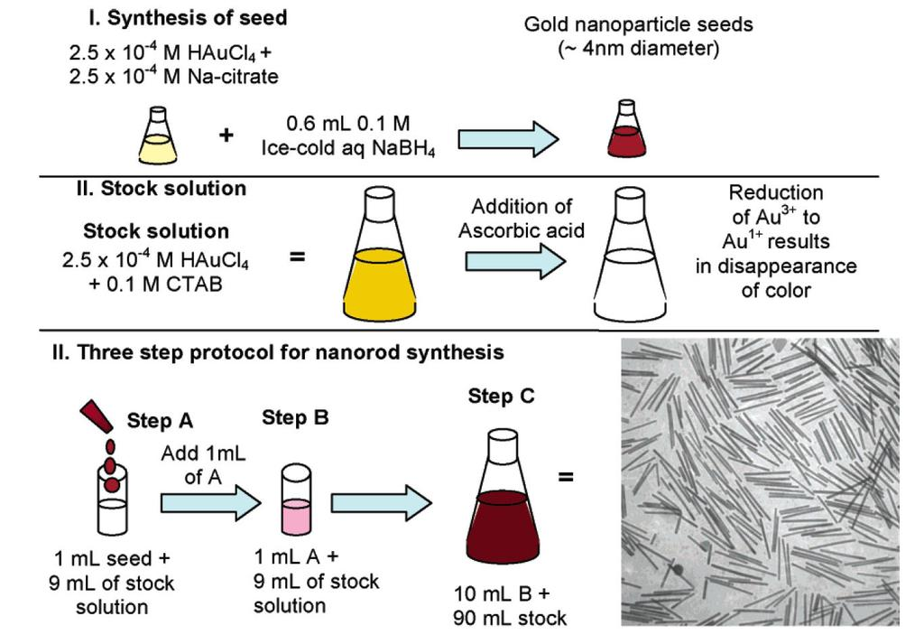 Mass fabrication methods Chemical synthesis: gold nanorods by reduction of metal salts and
