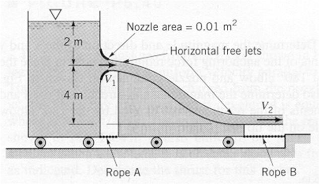 94 slug/ft 3 and the specific gravity of hydraulic fluid is 0.88.) SP 5.8 Water flows steadily from a tank mounted on a cart as shown in the figure below.