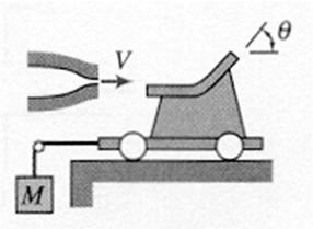 SP 5.10 A jet of water issuing from a stationary nozzle at 14.0 m/sec (Aj = 0.07 m 2 ) strikes a turning vane mounted on a cart as shown. The vane turns the jet through an angle = 60 o.